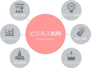 DIA株式会社社長西川高弘とビジネス戦略